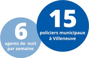 15 policiers municiapux à Villeneuve